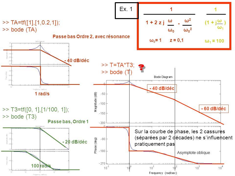>> TA=tf([1],[1,0.2,1]); >> bode (TA)